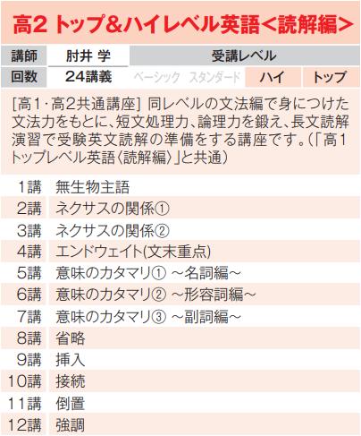 トップ&ハイレベル 1